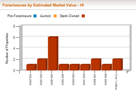 Bar chart showing most Hawaii foreclosures in the first half of the year in the 300-400K value category